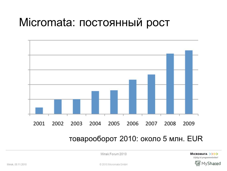 Minsk, 05.11.2010© 2010 Micromata GmbH Minsk Forum 2010 Seite Micromata: постоянный рост товарооборот 2010: около 5 млн. EUR
