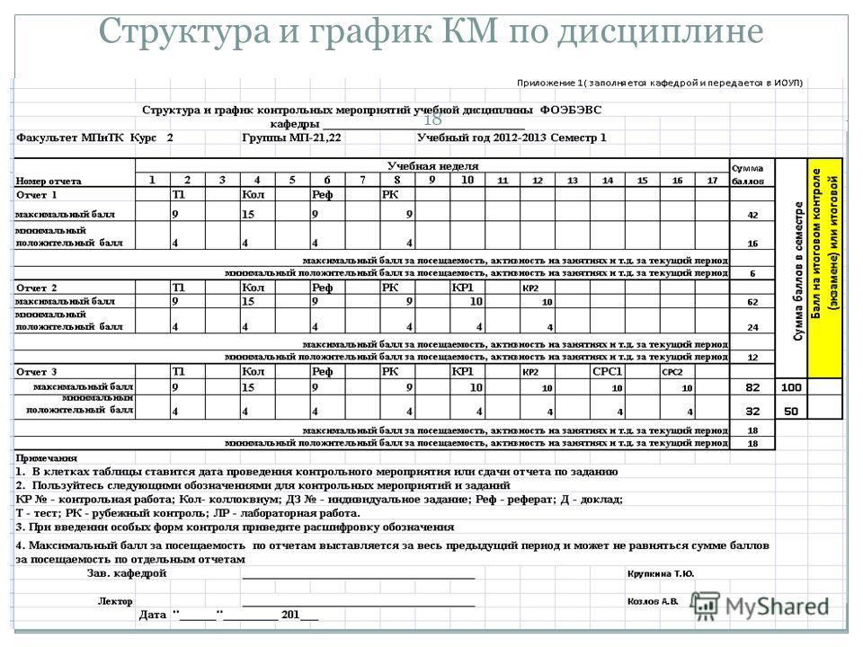 Структура и график КМ по дисциплине 18