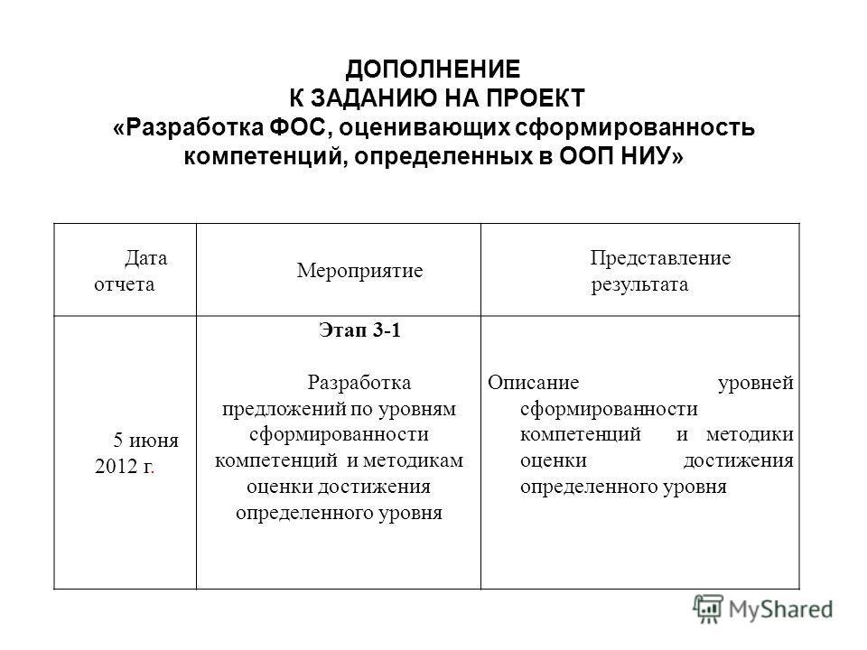 ДОПОЛНЕНИЕ К ЗАДАНИЮ НА ПРОЕКТ «Разработка ФОС, оценивающих сформированность компетенций, определенных в ООП НИУ» Дата отчета Мероприятие Представление результата 5 июня 2012 г. Этап 3-1 Разработка предложений по уровням сформированности компетенций