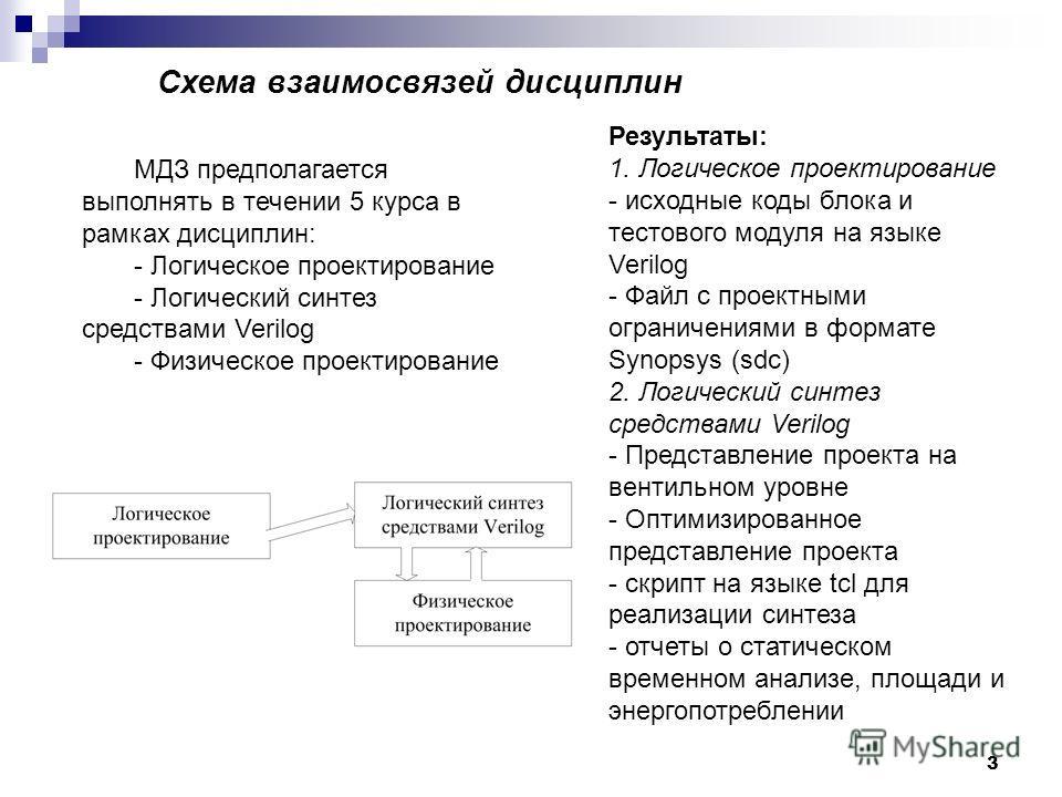 3 Схема взаимосвязей дисциплин МДЗ предполагается выполнять в течении 5 курса в рамках дисциплин: - Логическое проектирование - Логический синтез средствами Verilog - Физическое проектирование Результаты: 1. Логическое проектирование - исходные коды