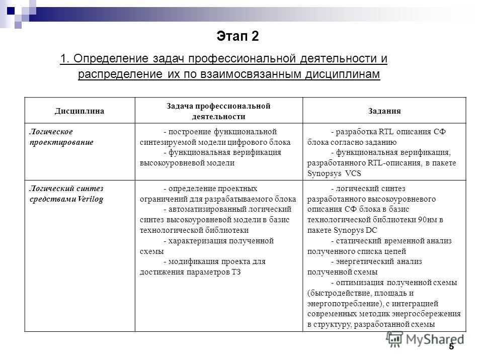 5 1. Определение задач профессиональной деятельности и распределение их по взаимосвязанным дисциплинам Этап 2 Дисциплина Задача профессиональной деятельности Задания Логическое проектирование - построение функциональной синтезируемой модели цифрового