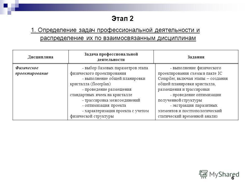 6 1. Определение задач профессиональной деятельности и распределение их по взаимосвязанным дисциплинам Этап 2 Дисциплина Задача профессиональной деятельности Задания Физическое проектирование - выбор базовых параметров этапа физического проектировани