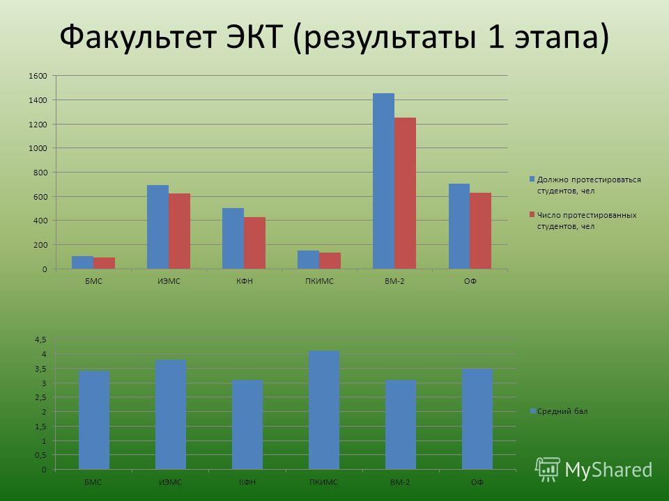 Факультет ЭКТ (результаты 1 этапа)