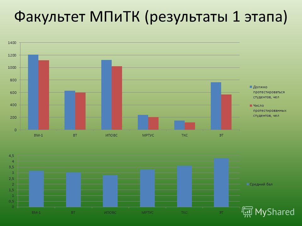 Факультет МПиТК (результаты 1 этапа)