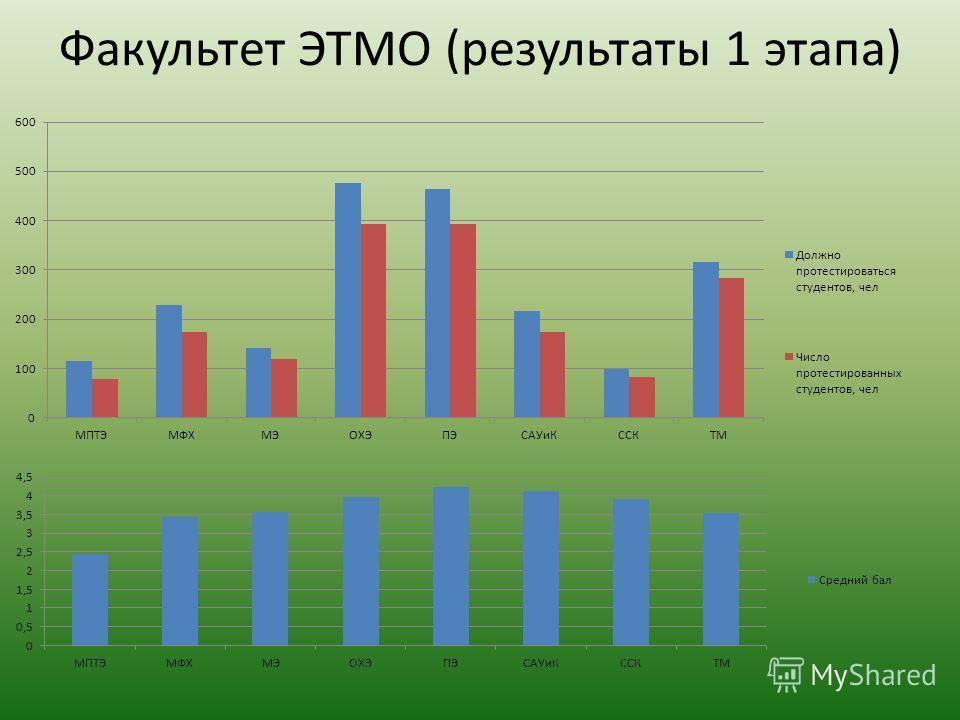 Факультет ЭТМО (результаты 1 этапа)