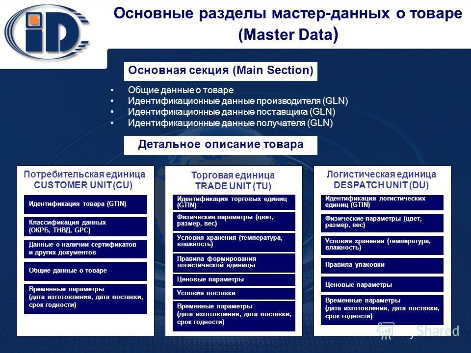 11 Основные разделы мастер-данных о товаре (Master Data ) Общие данные о товаре Идентификационные данные производителя (GLN) Идентификационные данные поставщика (GLN) Идентификационные данные получателя (GLN) Основная секция (Main Section) Детальное