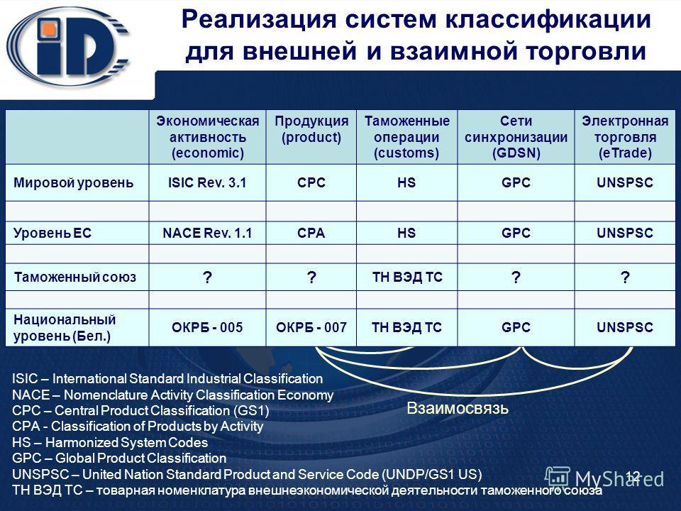 12 Реализация систем классификации для внешней и взаимной торговли Экономическая активность (economic) Продукция (product) Таможенные операции (customs) Сети синхронизации (GDSN) Электронная торговля (eTrade) Мировой уровеньISIC Rev. 3.1CPCHSGPCUNSPS