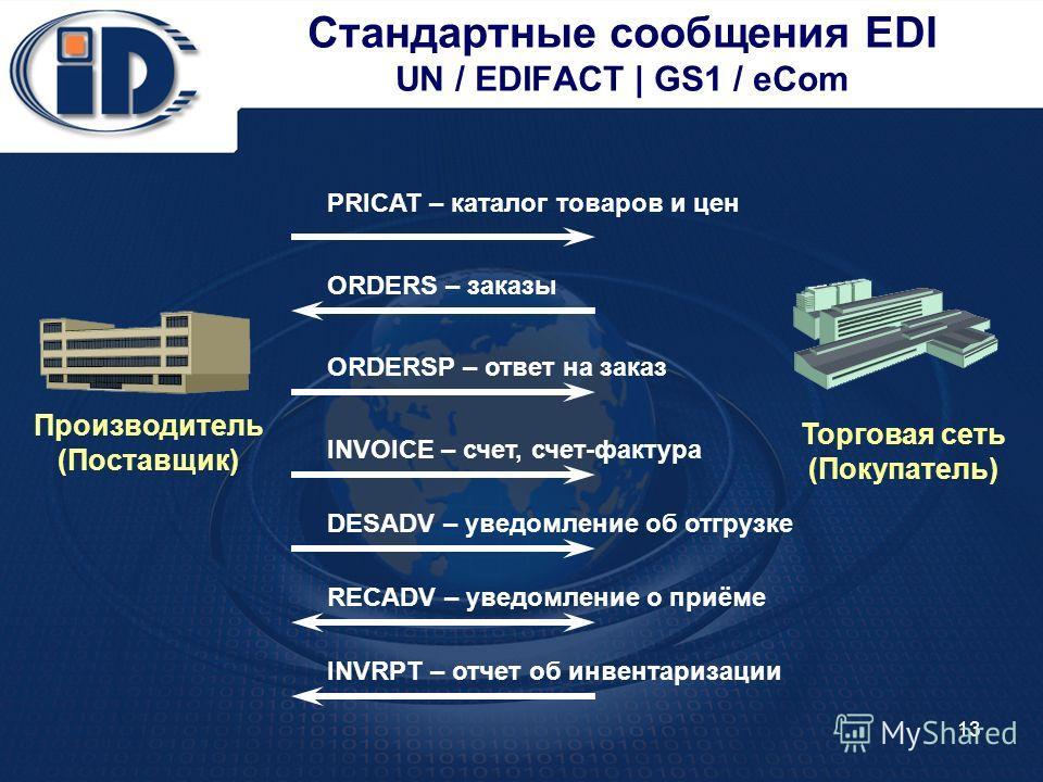 13 Стандартные сообщения EDI UN / EDIFACT | GS1 / eCom Торговая сеть (Покупатель) Производитель (Поставщик) PRICAT – каталог товаров и цен ORDERS – заказы ORDERSP – ответ на заказ INVOICE – счет, счет-фактура DESADV – уведомление об отгрузке RECADV –