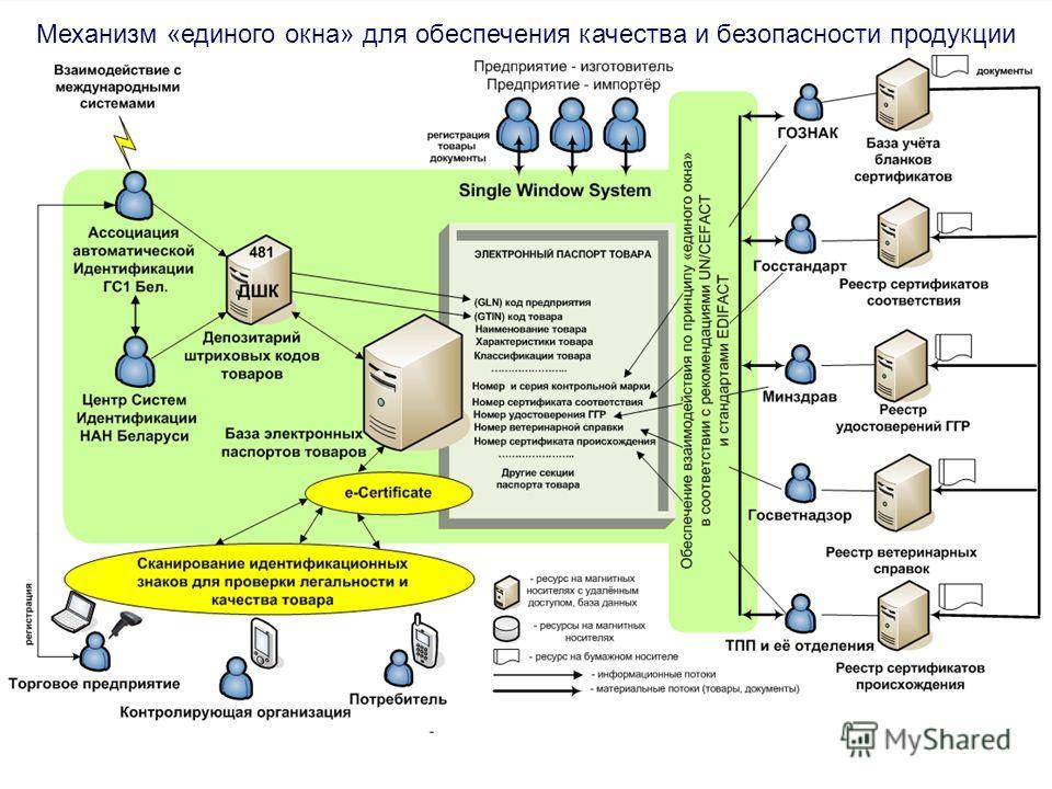 15 Механизм «единого окна» для обеспечения качества и безопасности продукции