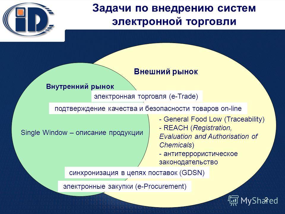 Внешний рынок 2 Задачи по внедрению систем электронной торговли Внутренний рынок - General Food Low (Traceability) - REACH (Registration, Evaluation and Authorisation of Chemicals) - антитеррористическое законодательство электронная торговля (e-Trade
