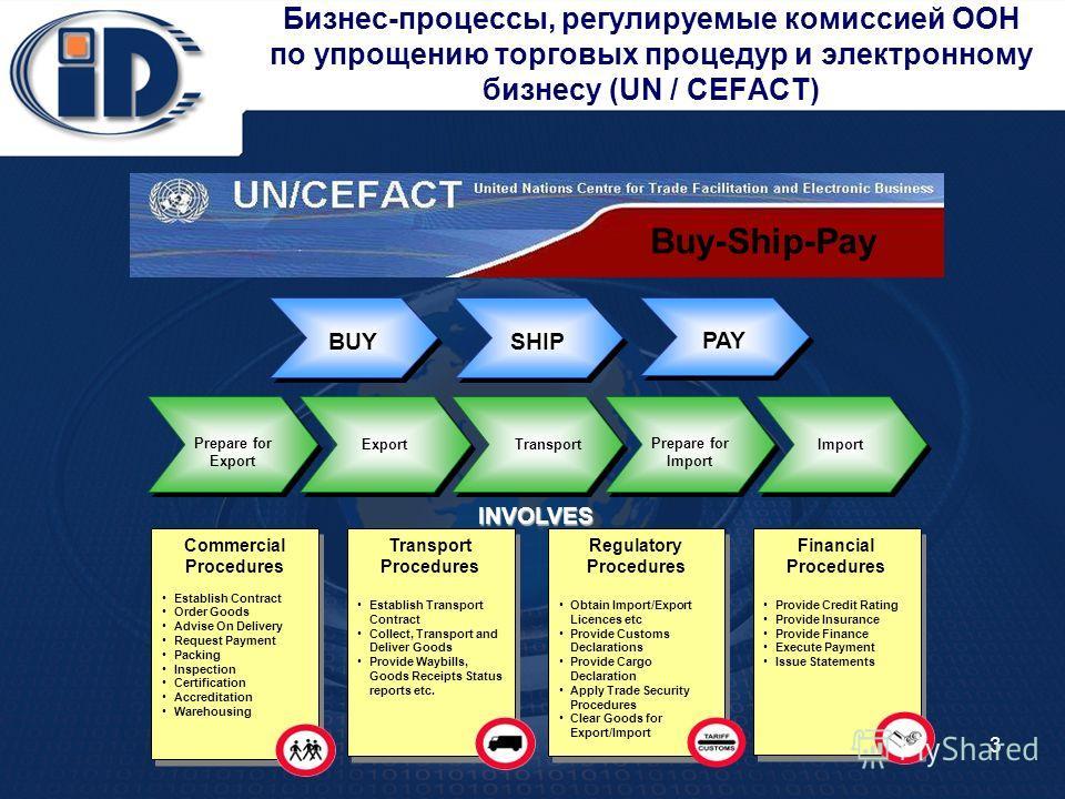 Бизнес-процессы, регулируемые комиссией ООН по упрощению торговых процедур и электронному бизнесу (UN / CEFACT) Commercial Procedures Establish Contract Order Goods Advise On Delivery Request Payment Packing Inspection Certification Accreditation War