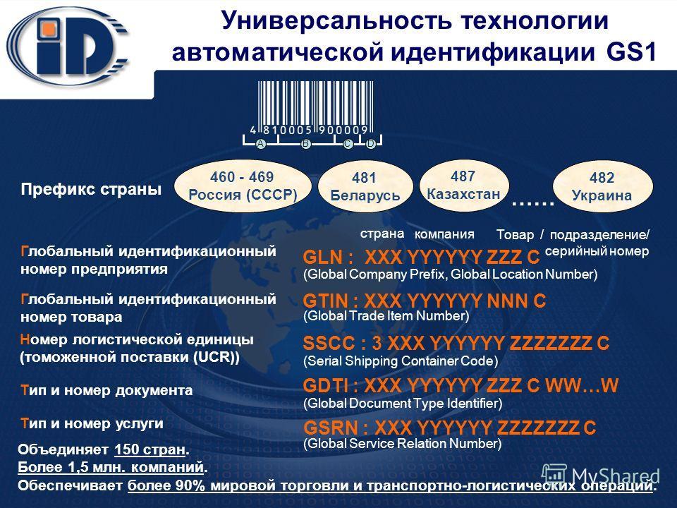 Универсальность технологии автоматической идентификации GS1 Префикс страны Глобальный идентификационный номер предприятия Глобальный идентификационный номер товара Номер логистической единицы (томоженной поставки (UCR)) 460 - 469 Россия (СССР) 481 Бе