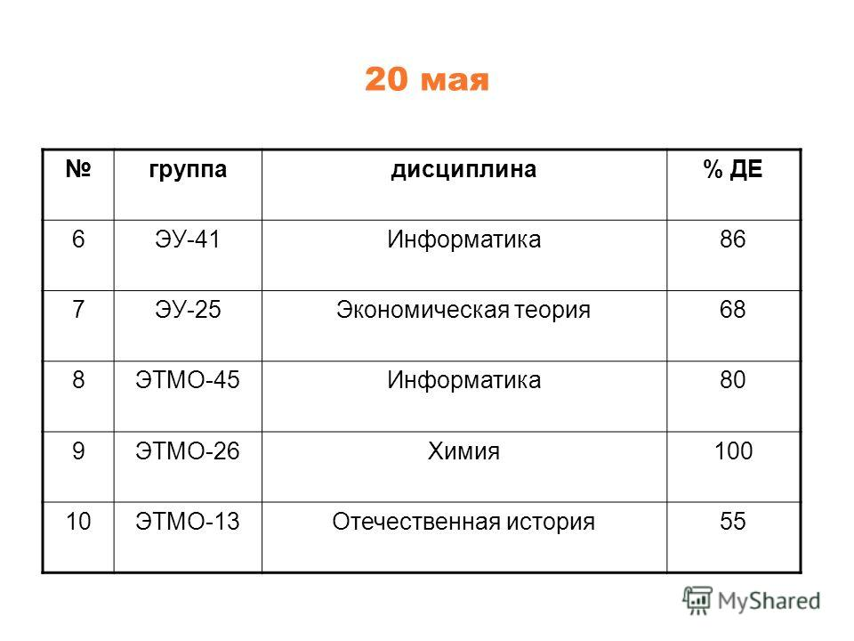 20 мая группадисциплина% ДЕ 6ЭУ-41Информатика86 7ЭУ-25Экономическая теория68 8ЭТМО-45Информатика80 9ЭТМО-26Химия100 10ЭТМО-13Отечественная история55
