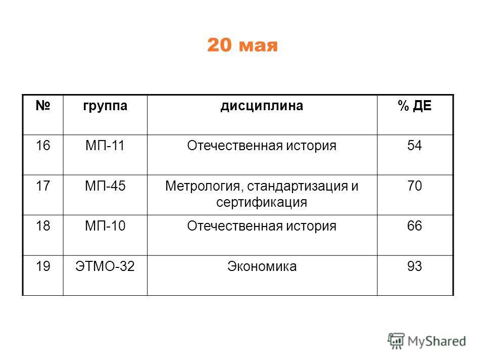 20 мая группадисциплина% ДЕ 16МП-11Отечественная история54 17МП-45Метрология, стандартизация и сертификация 70 18МП-10Отечественная история66 19ЭТМО-32Экономика93