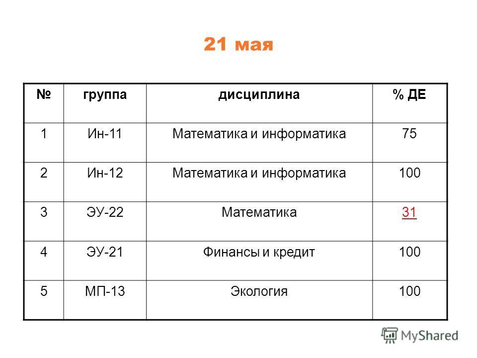 21 мая группадисциплина% ДЕ 1Ин-11Математика и информатика75 2Ин-12Математика и информатика100 3ЭУ-22Математика31 4ЭУ-21Финансы и кредит100 5МП-13Экология100