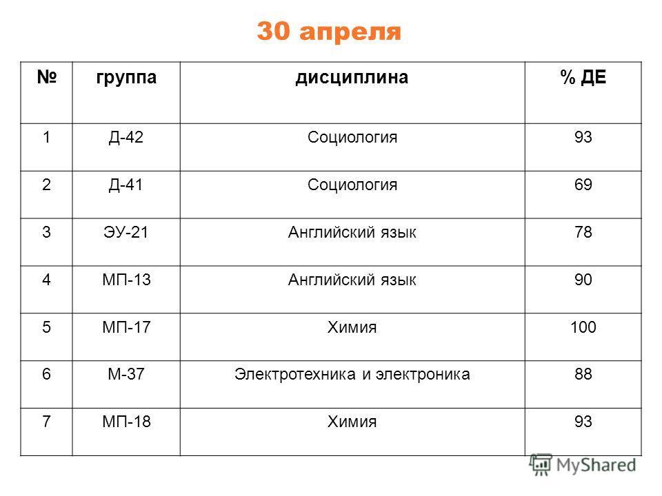 группадисциплина% ДЕ 1Д-42Социология93 2Д-41Социология69 3ЭУ-21Английский язык78 4МП-13Английский язык90 5МП-17Химия100 6М-37Электротехника и электроника88 7МП-18Химия93 30 апреля