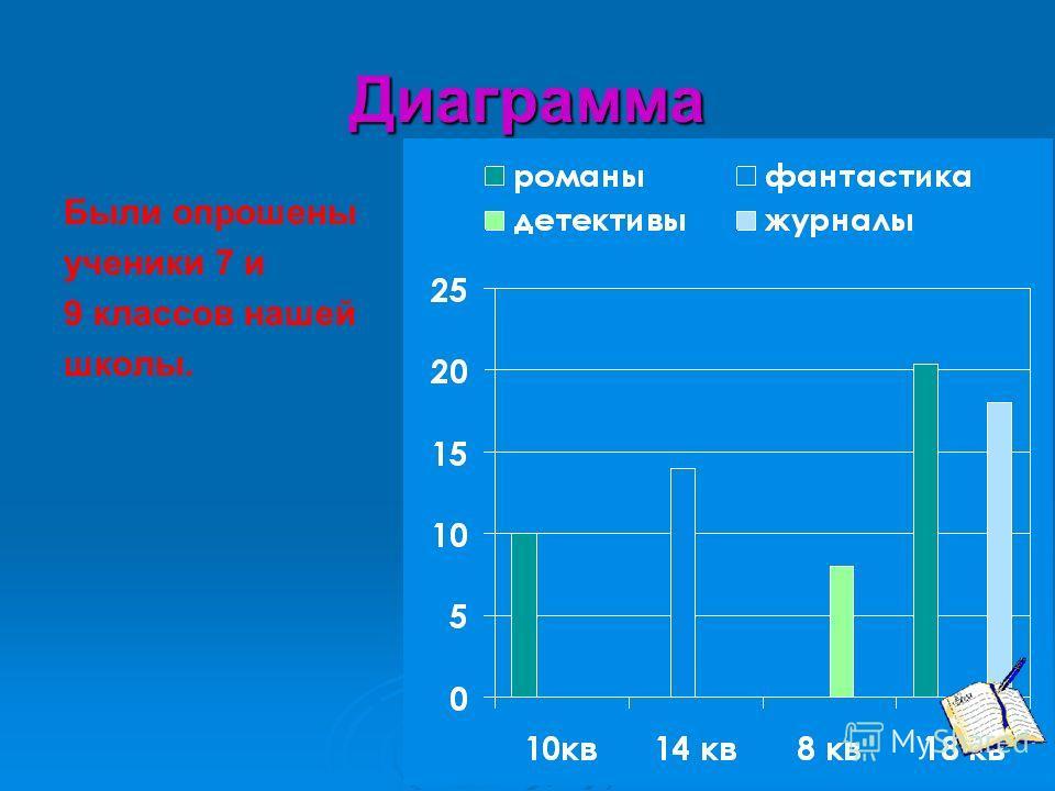 Диаграмма Были опрошены ученики 7 и 9 классов нашей школы.