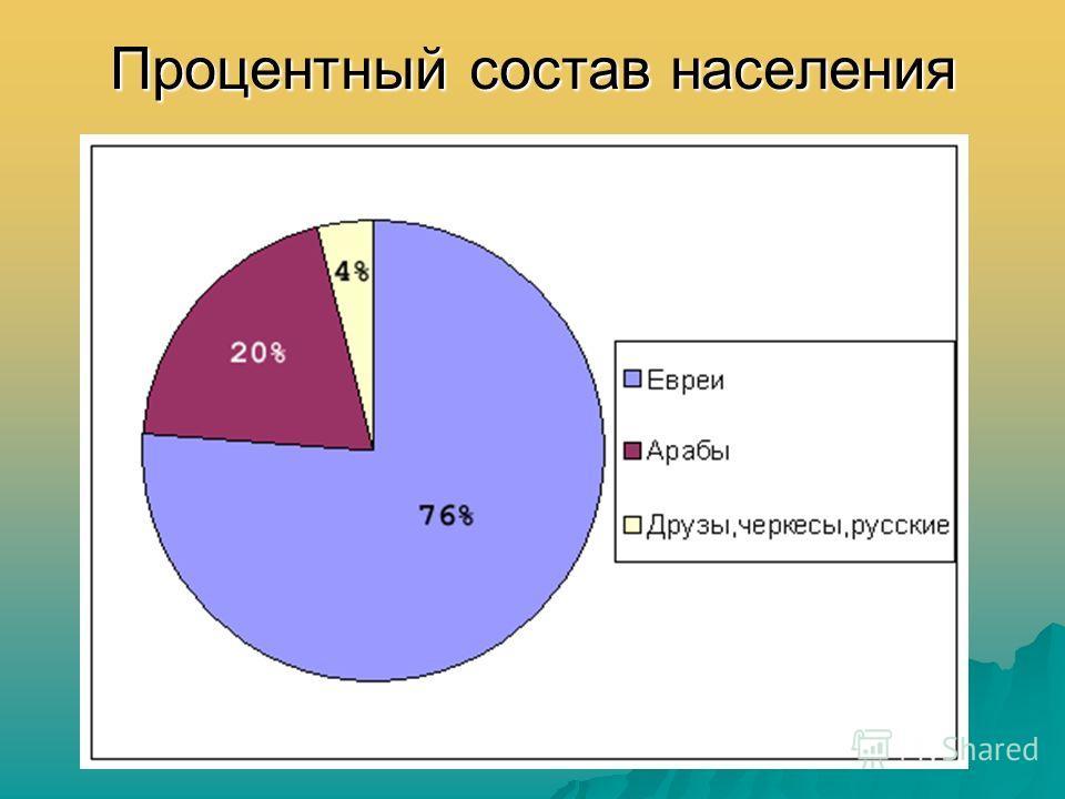 Процентный состав населения