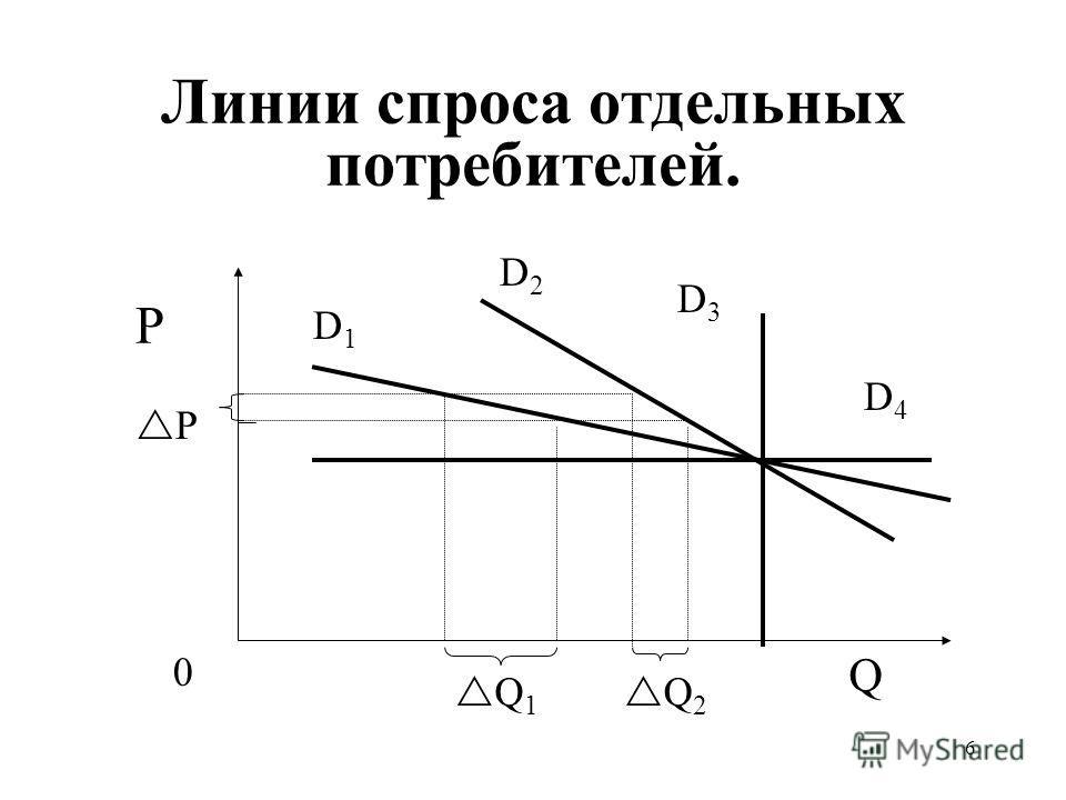 6 Линии спроса отдельных потребителей. P P Q D1D1 Q 1 0 Q 2 D3D3 D2D2 D4D4