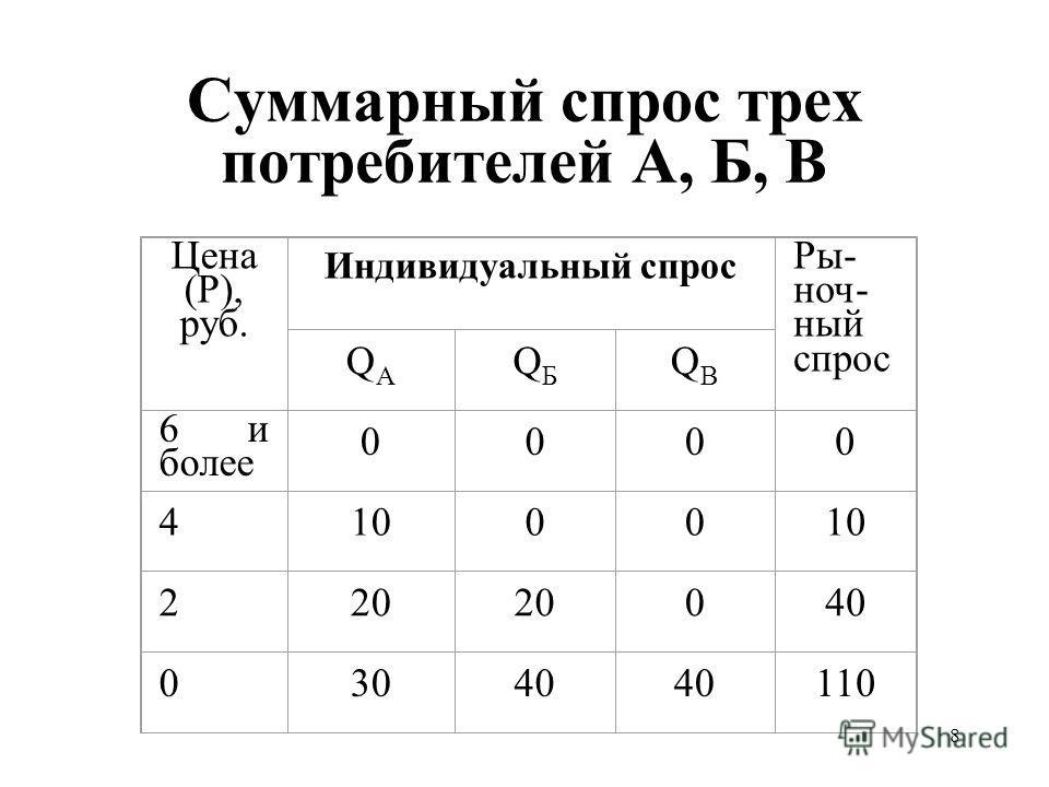 8 Суммарный спрос трех потребителей А, Б, В Цена (Р), руб. Индивидуальный спрос Ры- ноч- ный спрос QAQA QБQБ QВQВ 6 и более 0000 41000 220 040 03040 110