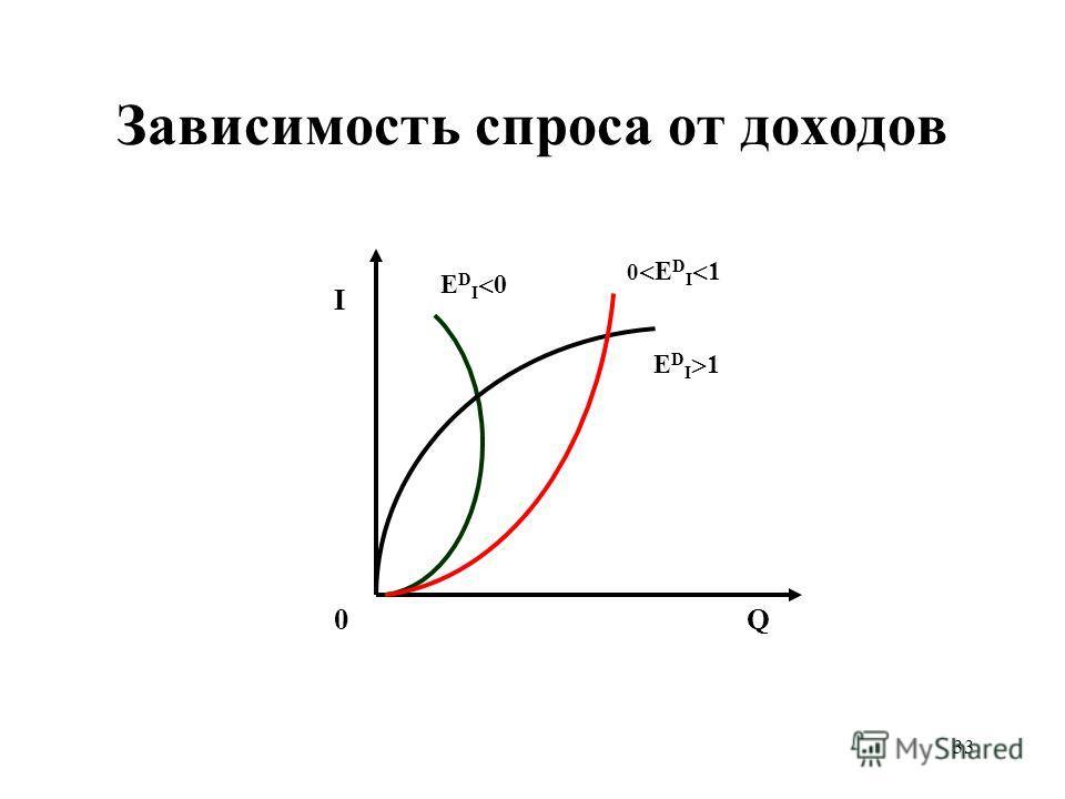 33 Зависимость спроса от доходов I 0Q 0 Е D I 1 Е D I 0 Е D I 1