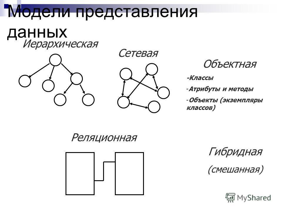 Модели представления данных Иерархическая Сетевая Объектная -Классы -Атрибуты и методы -Объекты (экземпляры классов) Гибридная (смешанная) Реляционная