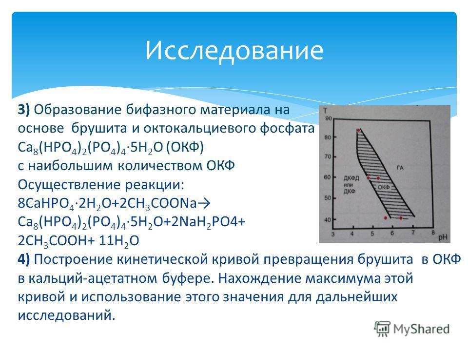 Исследование 3) Образование бифазного материала на основе брушита и октокальциевого фосфата Ca 8 (HPO 4 ) 2 (PO 4 ) 4 5H 2 O (OКФ) с наибольшим количеством ОКФ Осуществление реакции: 8CaHPO 4 2H 2 O+2CH 3 COONa Ca 8 (HPO 4 ) 2 (PO 4 ) 4 5H 2 O+2NaH 2