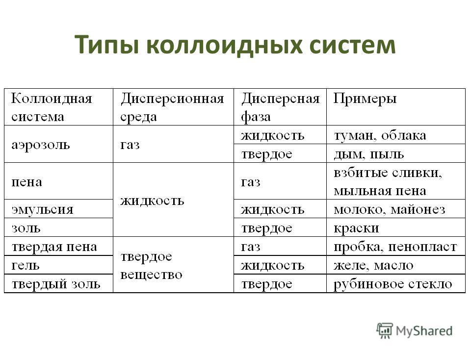 Типы коллоидных систем