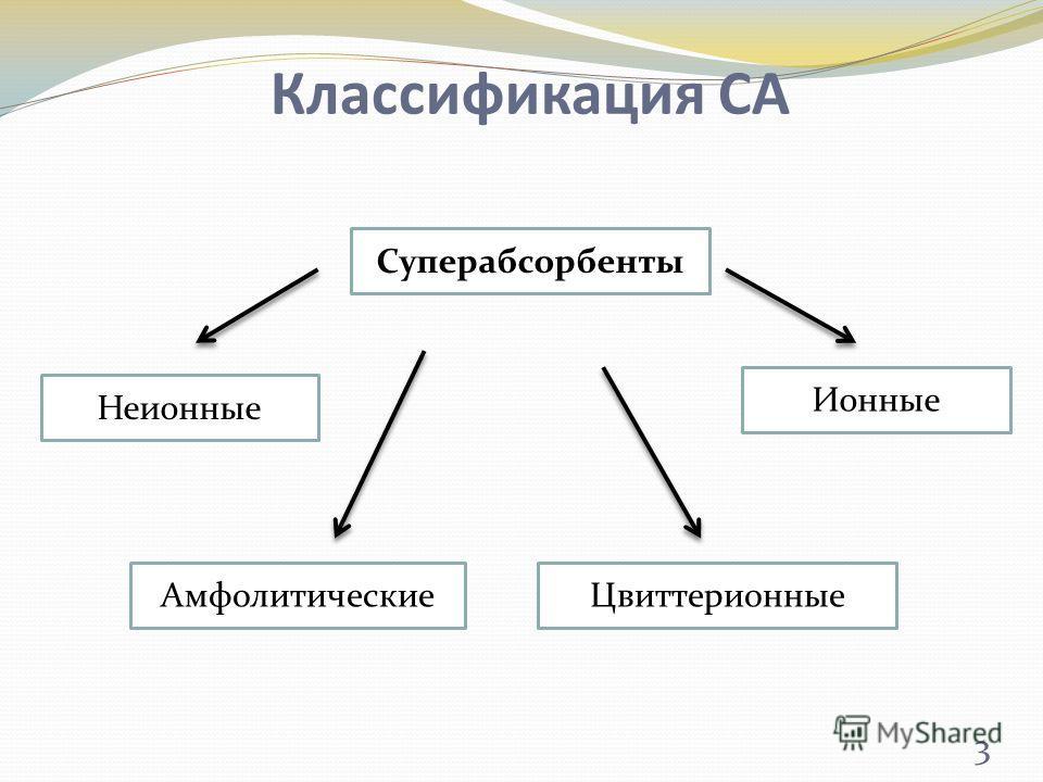 Классификация СА Суперабсорбенты ЦвиттерионныеАмфолитические Ионные Неионные 3