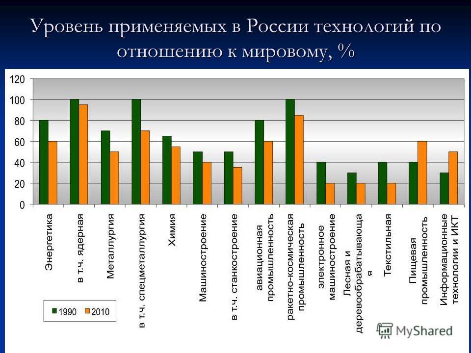 Уровень применяемых в России технологий по отношению к мировому, %