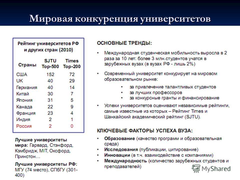 Мировая конкуренция университетов