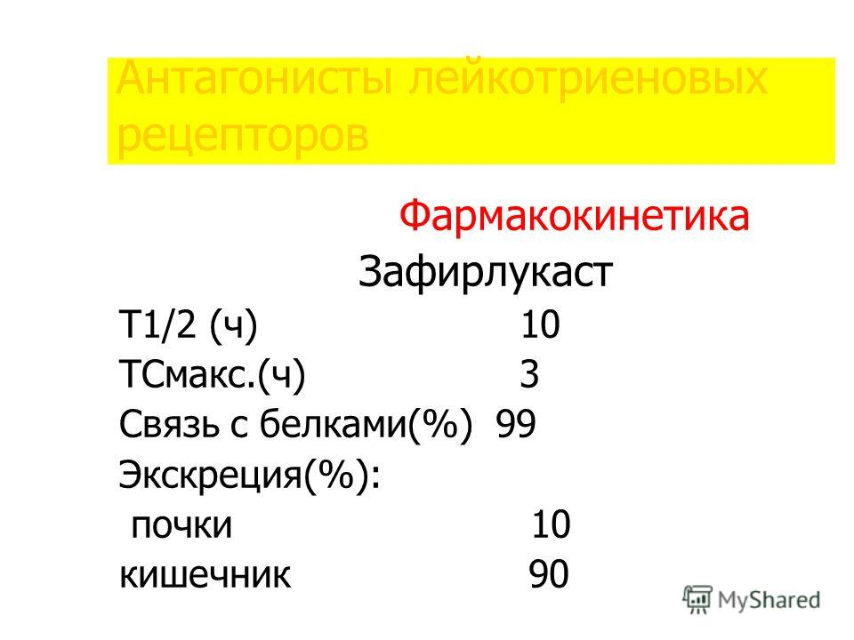 Антагонисты лейкотриеновых рецепторов Фармакокинетика Зафирлукаст Т1/2 (ч) 10 ТСмакс.(ч) 3 Связь с белками(%) 99 Экскреция(%): почки 10 кишечник 90