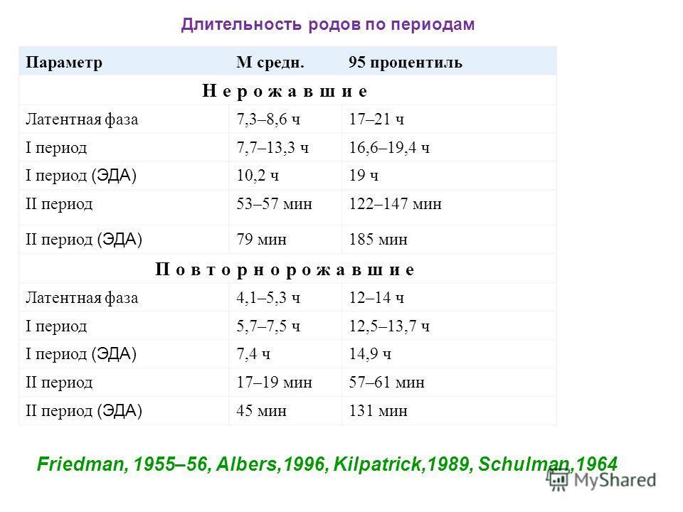 ПараметрМ средн.95 процентиль Нерожавшие Латентная фаза7,3–8,6 ч17–21 ч I период7,7–13,3 ч16,6–19,4 ч I период (ЭДА) 10,2 ч19 ч II период53–57 мин122–147 мин II период (ЭДА) 79 мин185 мин Повторнорожавшие Латентная фаза4,1–5,3 ч12–14 ч I период5,7–7,