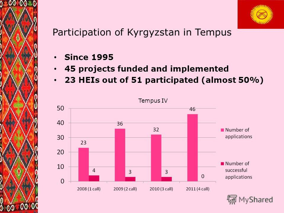 Participation of Kyrgyzstan in Tempus Since 1995 45 projects funded and implemented 23 HEIs out of 51 participated (almost 50%) Tempus IV
