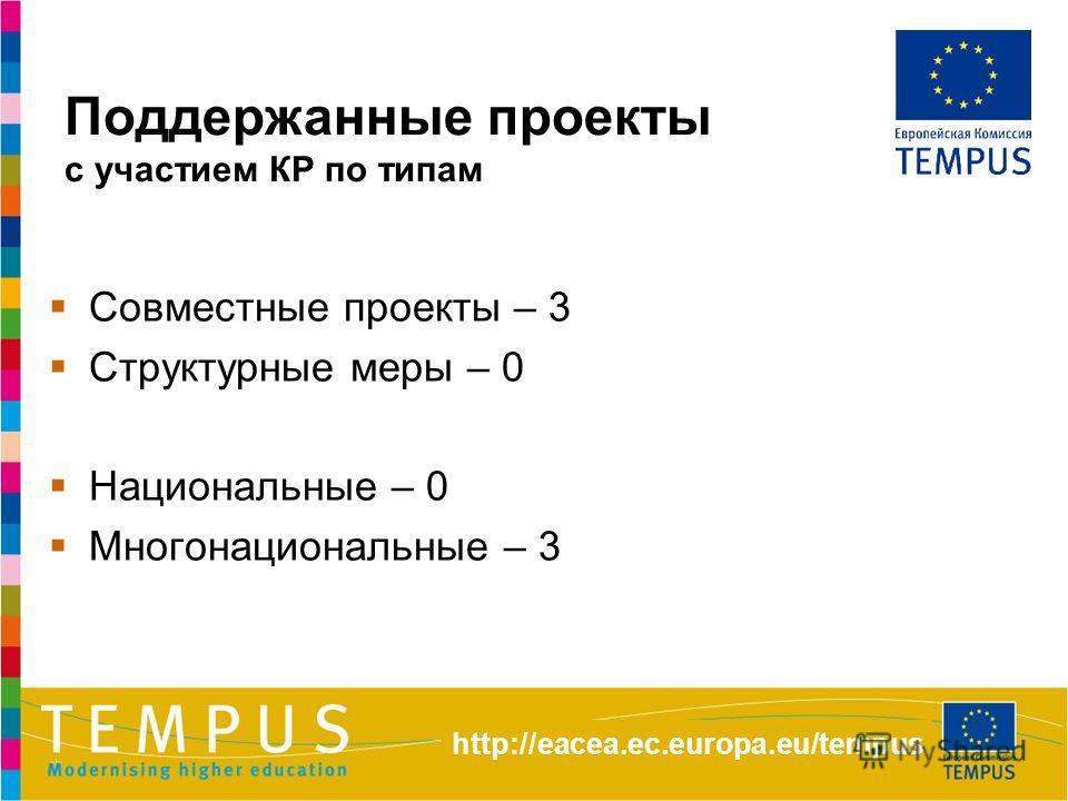 Поддержанные проекты с участием КР по типам Совместные проекты – 3 Структурные меры – 0 Национальные – 0 Многонациональные – 3 http://eacea.ec.europa.eu/tempus