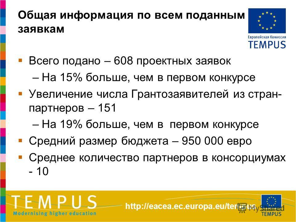 Общая информация по всем поданным заявкам Всего подано – 608 проектных заявок –На 15% больше, чем в первом конкурсе Увеличение числа Грантозаявителей из стран- партнеров – 151 –На 19% больше, чем в первом конкурсе Средний размер бюджета – 950 000 евр