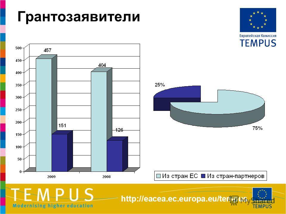 Грантозаявители http://eacea.ec.europa.eu/tempus