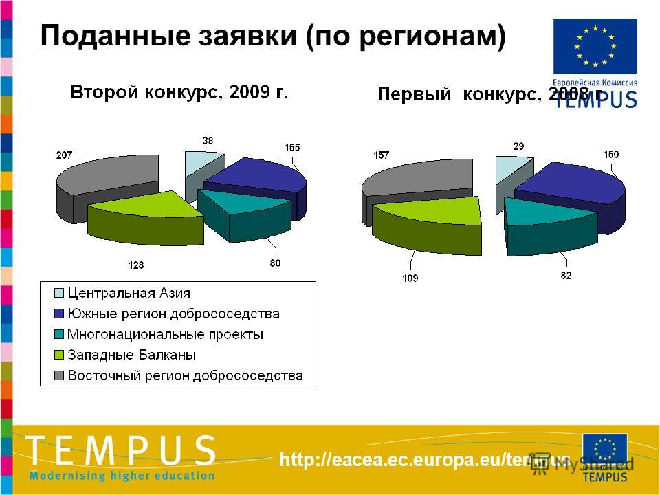 Поданные заявки (по регионам) http://eacea.ec.europa.eu/tempus