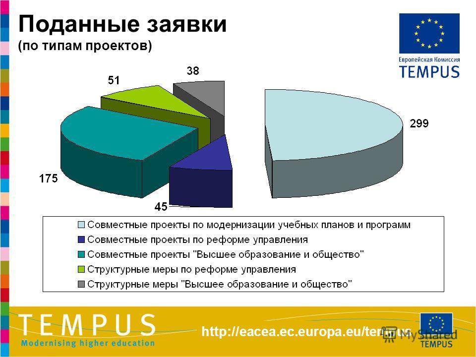 Поданные заявки (по типам проектов) http://eacea.ec.europa.eu/tempus