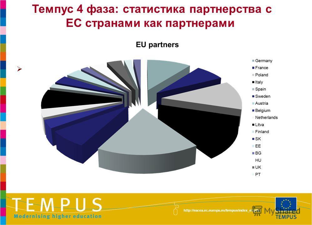 http://eacea.ec.europa.eu/tempus/index_en.php Темпус 4 фаза: статистика партнерства с ЕС странами как партнерами