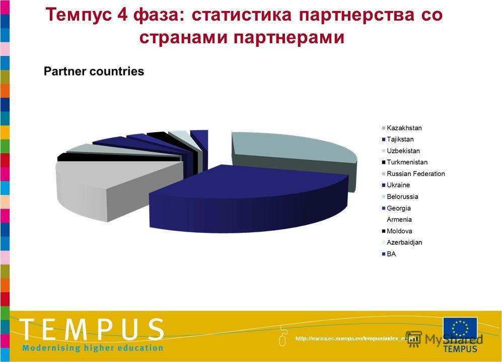 http://eacea.ec.europa.eu/tempus/index_en.php Темпус 4 фаза: статистика партнерства со странами партнерами