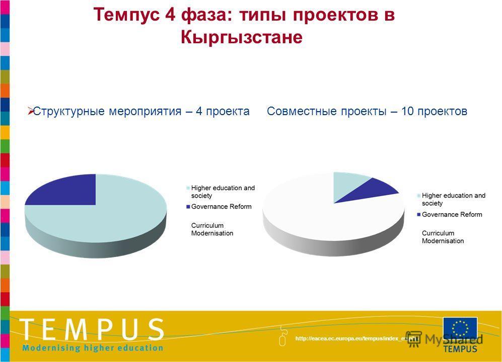 http://eacea.ec.europa.eu/tempus/index_en.php Структурные мероприятия – 4 проекта Совместные проекты – 10 проектов Темпус 4 фаза: типы проектов в Кыргызстане