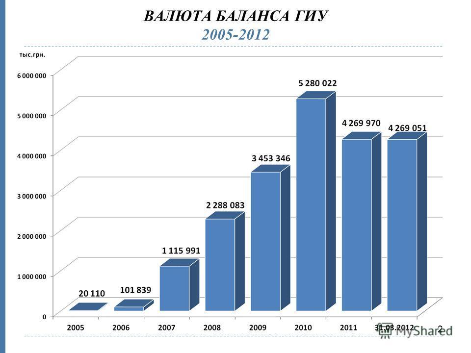 2 ВАЛЮТА БАЛАНСА ГИУ 2005-2012
