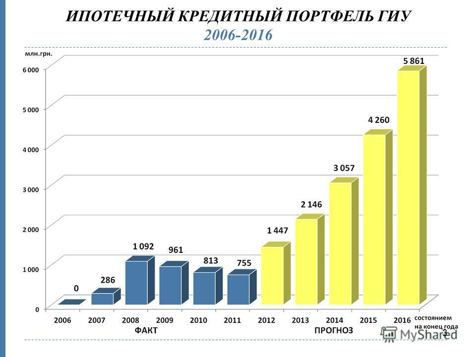 3 ИПОТЕЧНЫЙ КРЕДИТНЫЙ ПОРТФЕЛЬ ГИУ 2006-2016