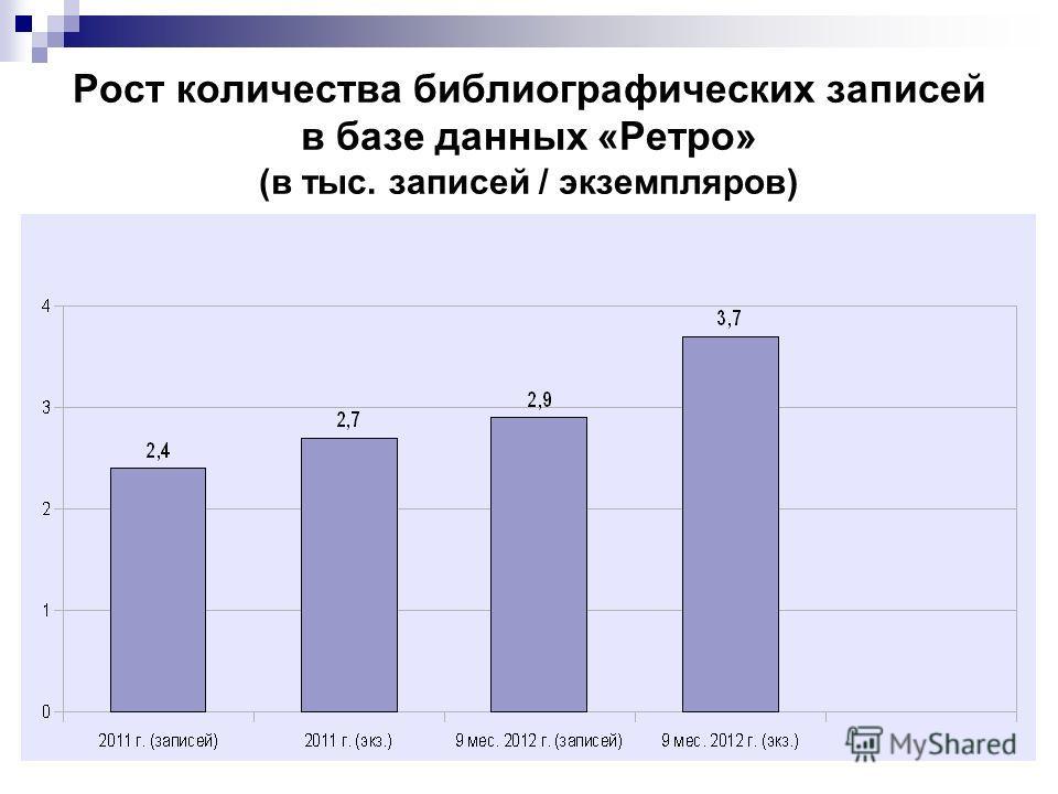 Рост количества библиографических записей в базе данных «Ретро» (в тыс. записей / экземпляров)
