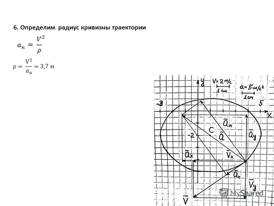 6. Определим радиус кривизны траектории