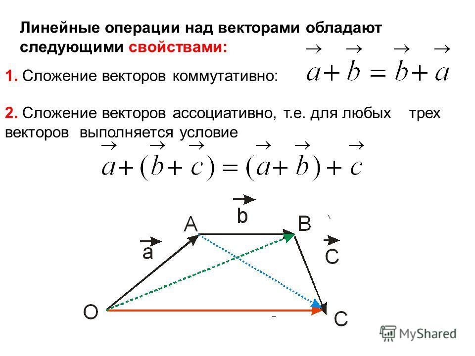 Линейные операции над векторами обладают следующими свойствами: 1. Сложение векторов коммутативно: 2. Сложение векторов ассоциативно, т.е. для любых трех векторов выполняется условие