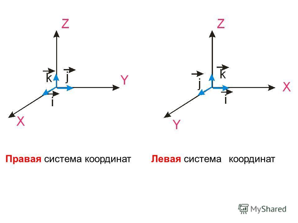 Правая система координат Левая системакоординат