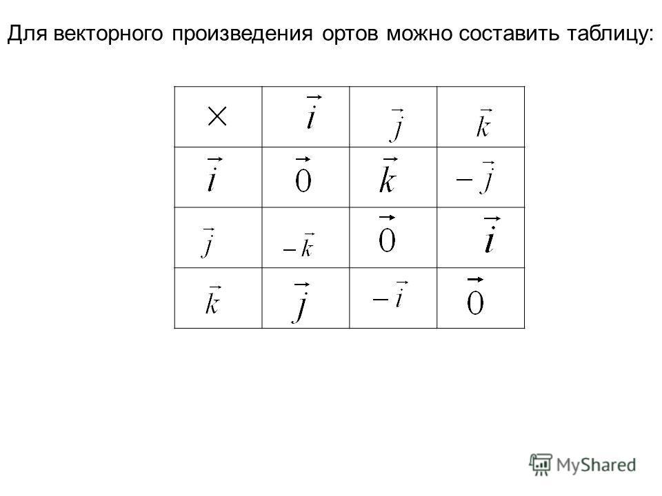 Для векторного произведения ортов можно составить таблицу:
