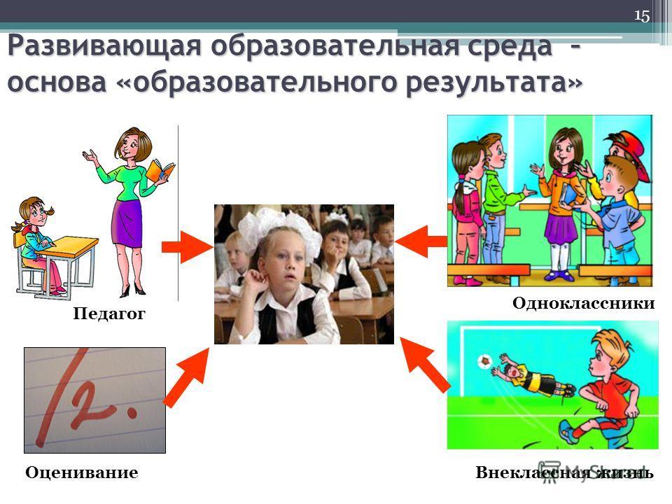 15 Развивающая образовательная среда – основа «образовательного результата» Педагог ОцениваниеВнеклассная жизнь Одноклассники